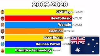 Top 7 Most Subscribed Australian Youtubers (2009-2020) - Australia Subscriber History