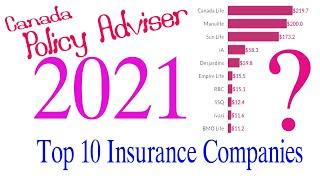Top 10 Biggest And Largest Insurance Companies in canada Country 2021.