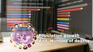 Top 10 Country Population growth and  Number of deaths by world region