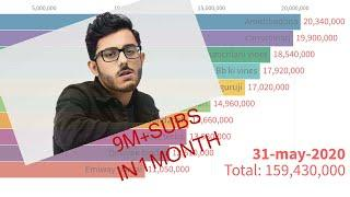 Top 10 indian youtubers in india (may-2020) carryminati 10M in 1 month