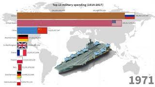 top 10 country with highest military spending (1914-2017)