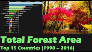 Top 15 Countries by Total Forest Area : 1990 - 2016