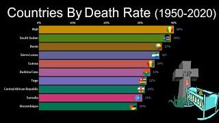 Top 10 Countries With Highest Death Rates | Death Rate By Country | Data Is Nice