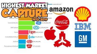 Most Valuable Companies in the World 1912 – 2019 Top 10