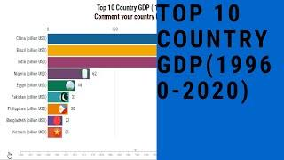 Top 10  Country GDP ( 1960-2020) | Historical Data of GDP
