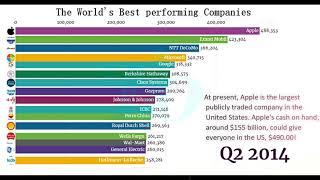 Top 10 Most valuable publicly traded companies |Best Performing Companies In The World|