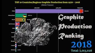 Graphite Production Ranking   TOP 10 Country from 1970 to 2018