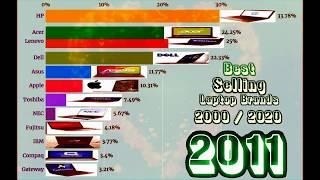 Most Popular Laptop Brands in 2000-2020 Top 10 Best Laptop Companies in the World Best Selling
