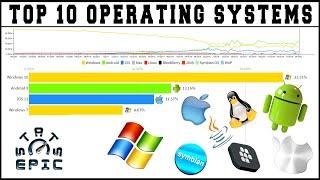 Top 10 Operating Systems