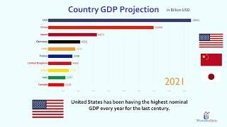 Future Top 10 Country Projected GDP Ranking 2018