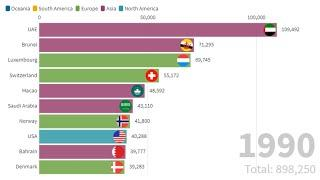 Top 10 Country GDP Per Capita Ranking History (1990-2020)   World's Richest Countries   Trendy Facts