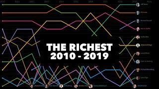 TOP 10 RICHEST PEOPLE 2010 - 2019 ✔ Line Chart Race