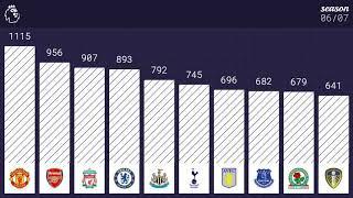 Top 10 highest scoring teams in Premier League history (1992 - 2019)