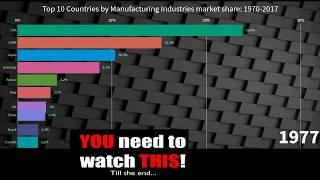 Top 10 Country by Industrial share- Interesting Ranking History (1970-2017)