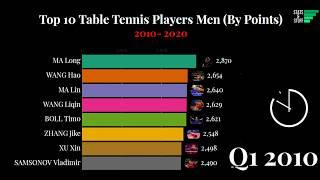 Top 10 Table Tennis Players (Men) by Points - Ranking History of Table Tennis (2010-2020)