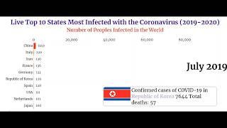 Top 10 States and Countries Most Infected with the Coronavirus (2019-2020)