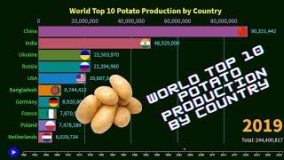 World Top 10 Potato Production by Country