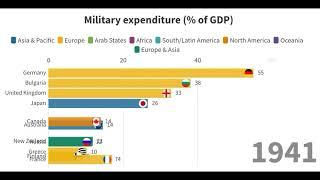 Top 10 country as per Military Expenditure as  Share of GDP from (1867 -2016)