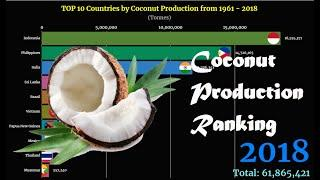 Coconut Production Ranking | TOP 10 Country from 1961 to 2018