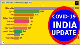 total Confirm COVID 19 Cases in India, Coronavirus Graph race, Bar Chart Race after effects 30 April