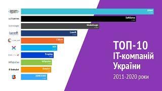 Top 10 Biggest Tech Companies in Ukraine, 2011-2020