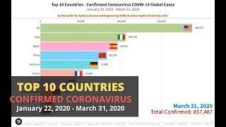 Top 10 Countries - Confirmed Coronavirus COVID-19 Global Cases - March 31, 2020.