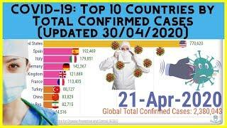 Coronavirus Outbreak: Which 10 Countries Have The Most Confirmed COVID 19 Cases? (1 Mar - 30 Apr)