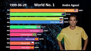 1990   2019 Top 10 Men's Tennis Players Ranking History