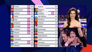 Eurovision 2021 - Voting ALL 12 POINTS