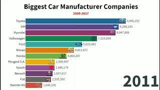 WHO IS DOMINATING THE AUTOMOBILE INDUSTRY??! Top 10 Car Industries From 2005 to 2017