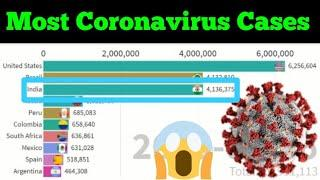 Top 10 Country with Most Coronavirus Cases in World till September | COVID 19 Cases in the World