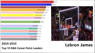 Top 10 NBA Career Point Leader