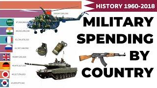 Top 10 Country by Military Spending Rankings (1960-2018)