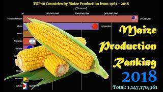 Maize Production Ranking | TOP 10 Country from 1961 to 2018