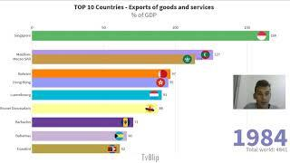 TOP 10 Countries by Exports of goods and services (% of GDP)