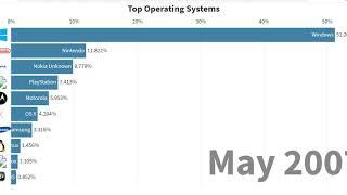 Top 10 Operating Systems in History