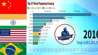 Top 10 Most Populated Country in The World