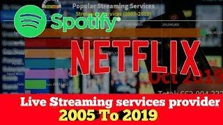 Top 10 live streaming services providers | live video streaming providing companies