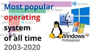 Top 10 Most popular operating system of all time 2003 to 2020 overtime(UPDATED!!)|Data is BEAUTIFUL