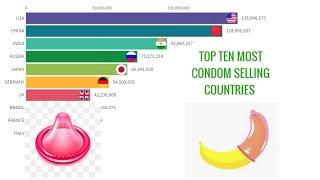 Top Ten Most Condom Used Countries In The World (1965-2019) [CASE STUDY]