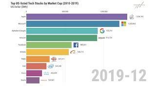 Top Tech Stocks by Market Cap Bar Chart Race (2010-2019 US-listed)