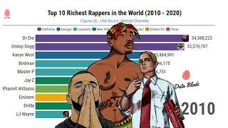 Top 10 Richest Rappers by State 2010 - 2020 (Snoop Dogg, Dr Dre, Diddy Jay Z) | Data Blade