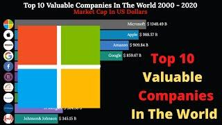 Top 10 Most Valuable Companies In The world 2000 - 2020