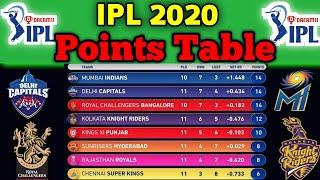 IPL 2020 Points Table | All Teams Points Table | Top 4 Teams in IPL 2020 | Points After 45 Matches