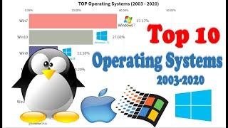 Top 10 PC Operating Systems  (2003-2020)