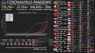 [LIVE COUNT] CORONAVIRUS PANDEMIC (HIGHEST TOP 10 COUNTRY INFECTED BY COVID-19)