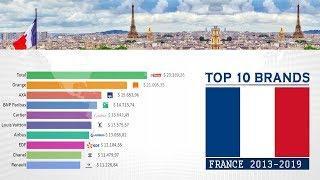 Ranking: Top 10 Best Companies & Brands (2013-2019)