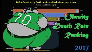 Death rate from Obesity Ranking | TOP 10 Country from 1990 to 2017