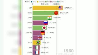 Top 10 country by Population (1960 to 2017) - The Most Population Countries in The World.