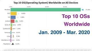 Top 10 OSs(Operating Systems) Worldwide on All Devices (Jan. 2009 - Mar. 2020)